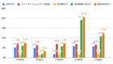 パロアルト ネットワーク ス 株価