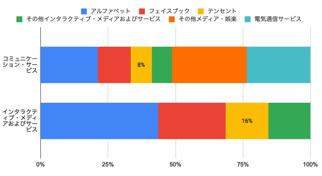 テンセント 株価