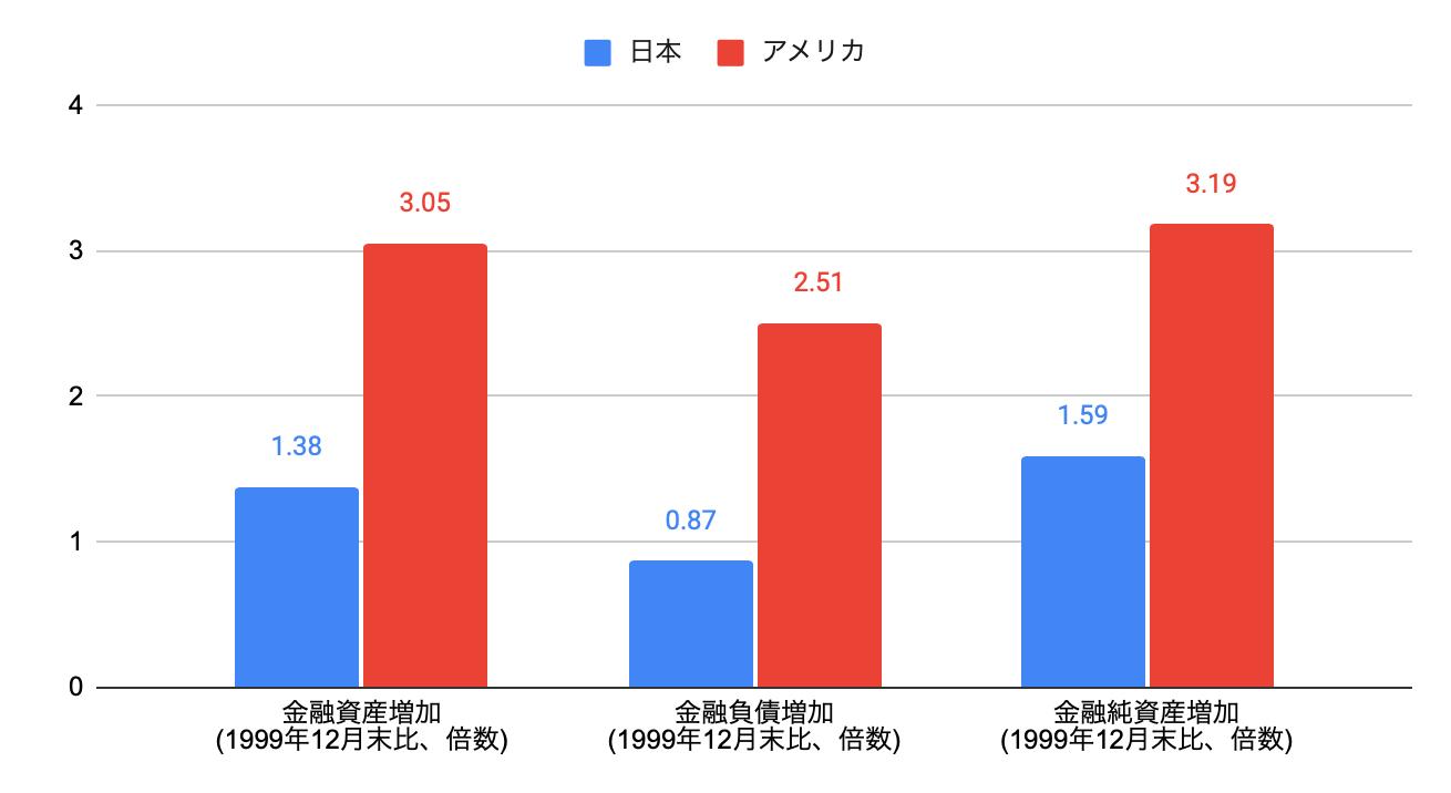 家計金融資産増加率 日本とアメリカの比較