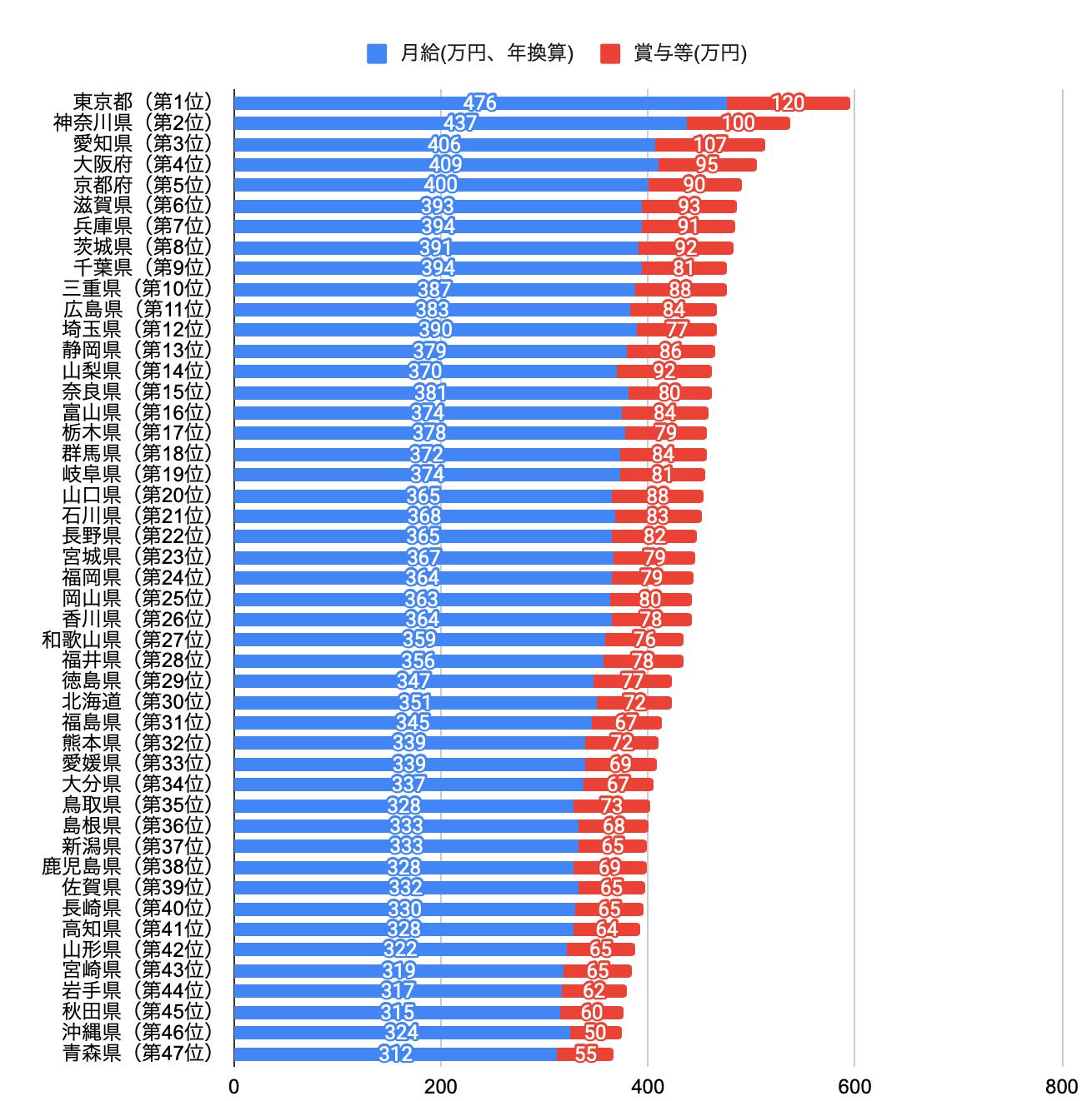 都道府県別の平均年収
