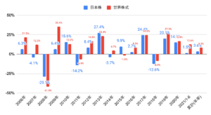 日本株リターン