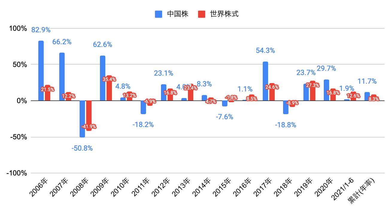中国株リターン