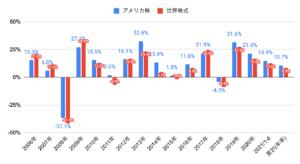 アメリカ株リターン