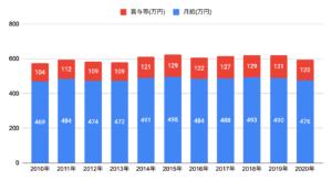 東京都平均年収
