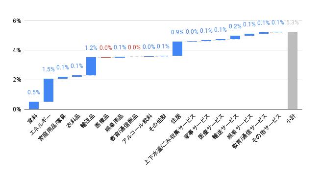 アメリカ消費者物価指数
